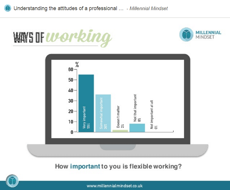 """explain concept flexible working and evaluate disadvantage Flexible working describes a why use the term """"flexible"""" it is because flexible working relates to whilst there any many advantages to flexible working."""
