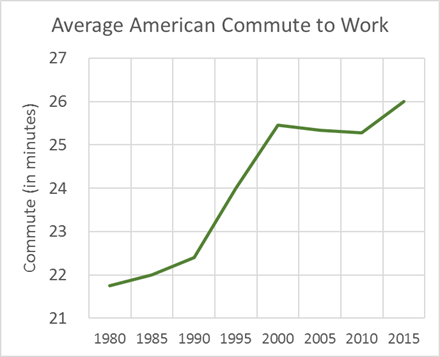 average commute getting longer - leading to harmful impact of commuting