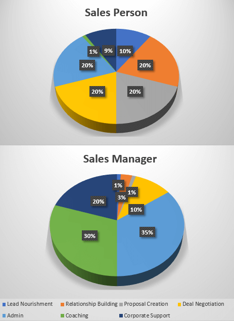 time management by sales person and sales manager